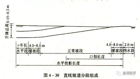 图解-地下车库设计规范_63