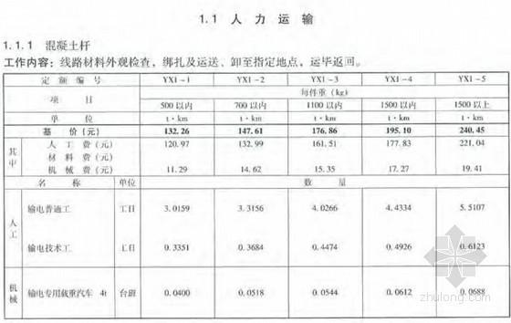 [最新]2013版电力建设工程预算定额(输电线路工程 511页)