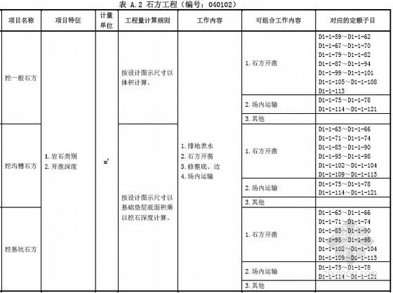 [广东]2013版市政工程量清单计价指引手册(151页)