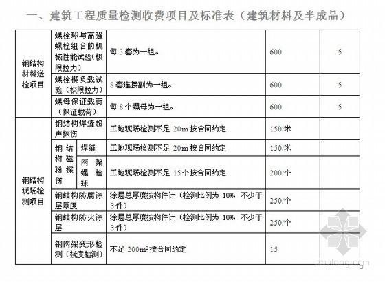 建筑工程材料及半成品质量检测费用标准表(13页)