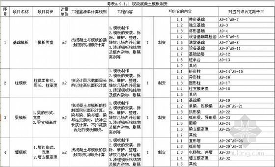 [广东]2010建筑工程量清单计价指引(EXCEL版)