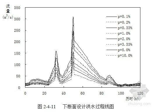 [新疆]水库可行性研究报告(总库容466.0×104m3)