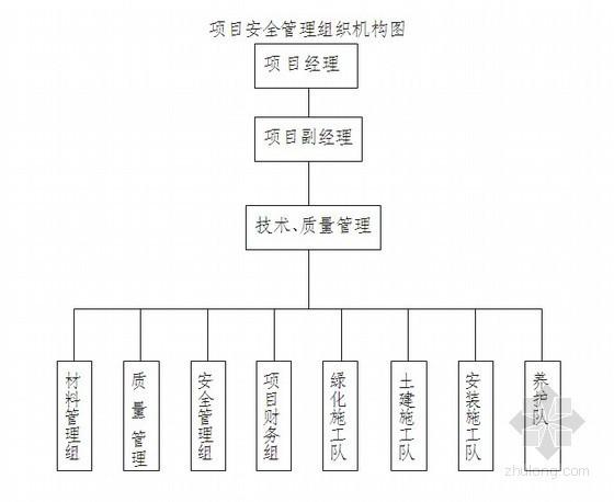 [江苏]道路绿化工程投标书(2011-10)