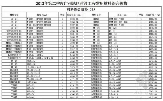[广州]2013年第2季度建设工程常用材料综合价格