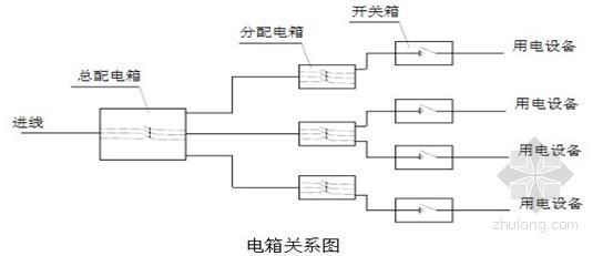[云南]市政轨道交通工程临时用电施工方案