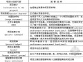房地产项目策划流程模板大全(共58页)