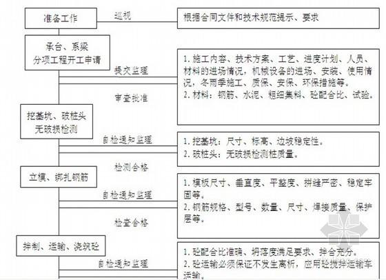 [贵州]300页城市Ⅰ级道路工程监理规划(流程图 表格)