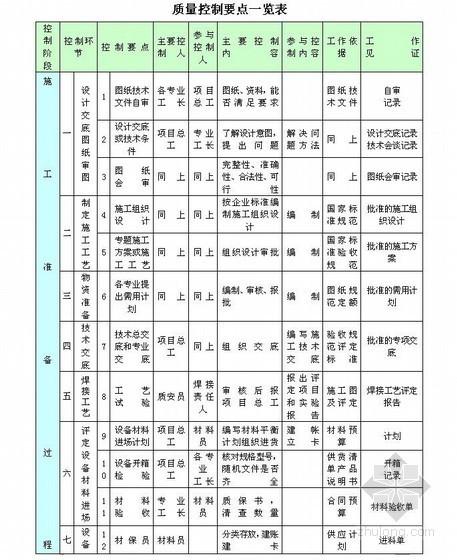 [中建]工程质量目标及质量目标分解表(工程创优)