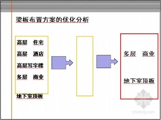 房地产建设工程项目管理要点精讲(含实战案例解析)