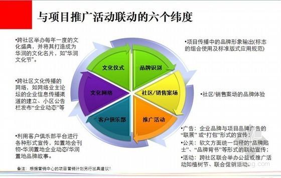 [成都]房地产企业品牌建设战略报告