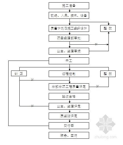 [广西]道路工程农村公路施工组织设计(四级公路)