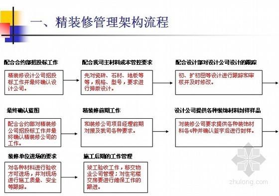 房地产精装修项目质量控制及移交(含精装修材料分析 309页)