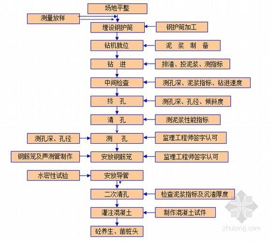 U台施工方案资料下载-[广西]跨河大桥0#台钻孔灌注桩施工方案21页(直径1.8m 桩长17.52m)
