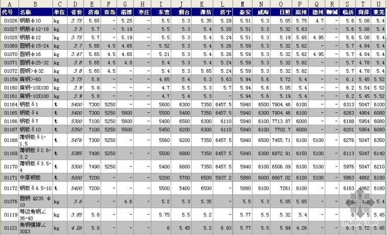 山东2008第三季度材料信息价