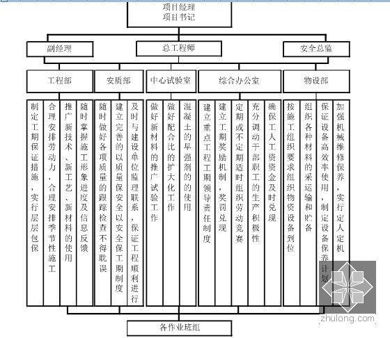 工期保证体系框图