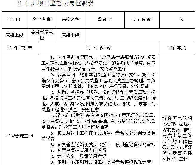 建设工程质量安全监督站管理制度(142页)_1