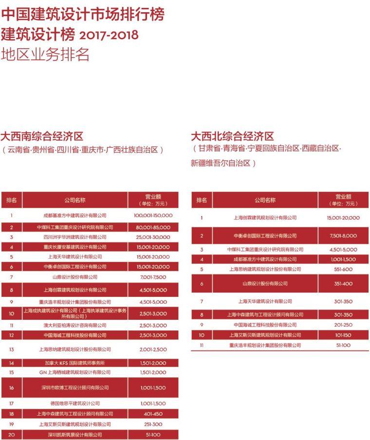 017-2018di中国民用建筑设计市场排名_10