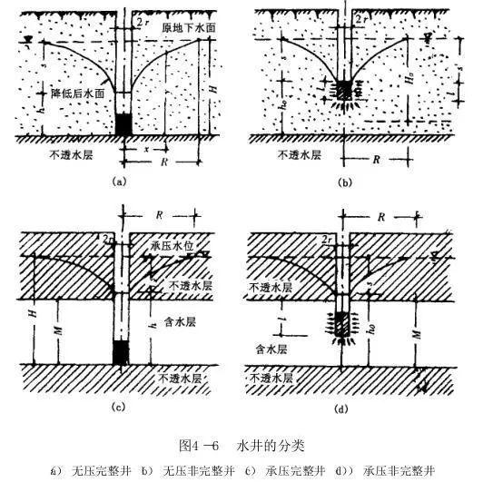 井点降水的方法和计算,一次性全说清了_11