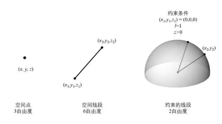 结构参数化设计杂谈_6