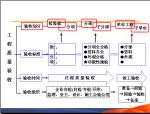 建设项目施工过程管理(117页)