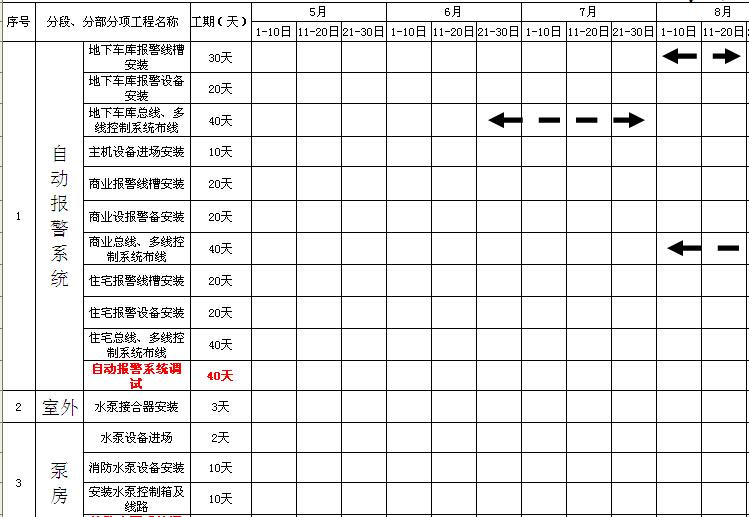 消防工程施工进度计划表