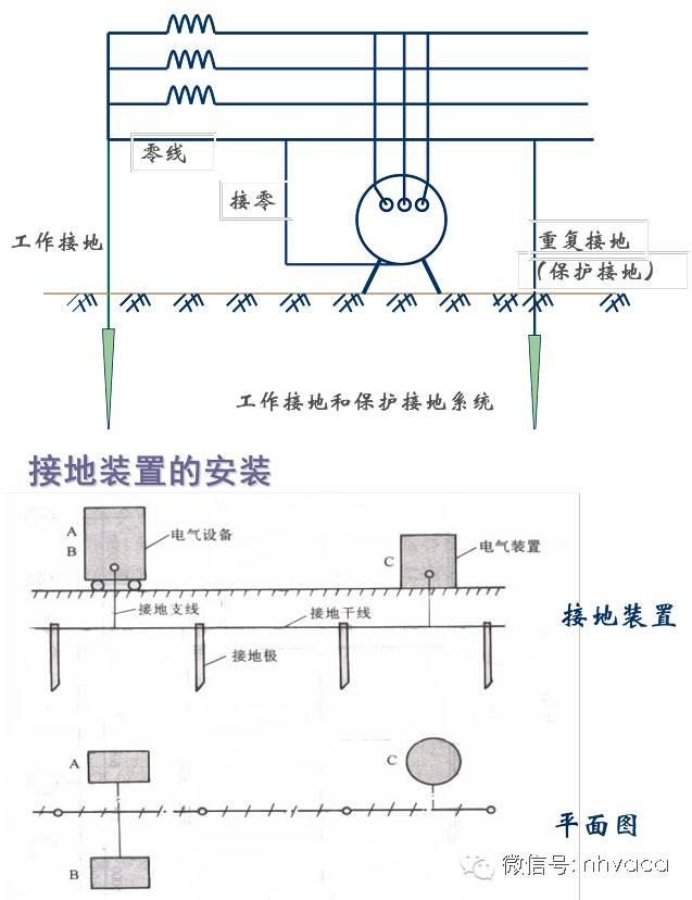 防雷接地系统与在建筑工程上的应用_8