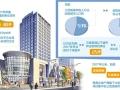 看商业地产如何突围:三四线城市是未来机会
