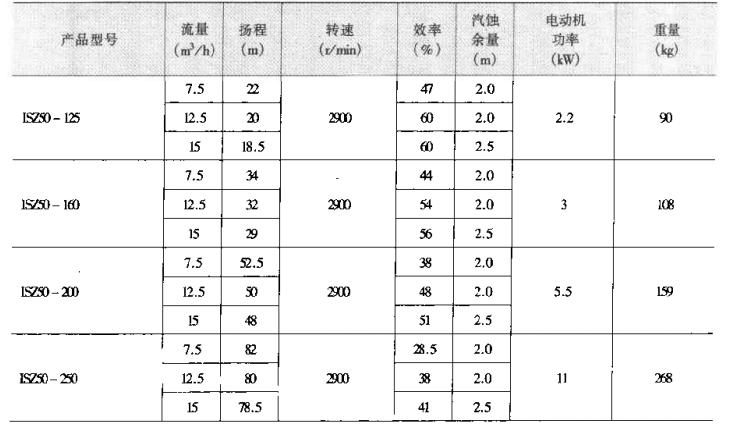 泵产品供应目录(上、下册)_2