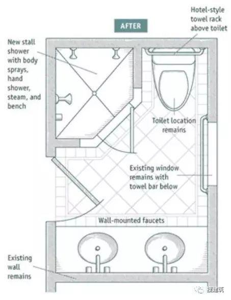 卫生间设计数据,精细化总结!!_24