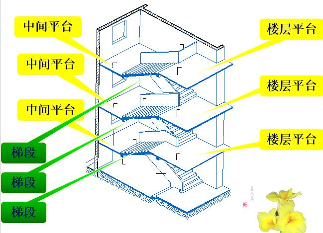 楼梯建筑结构基本知识(PPT,60页)