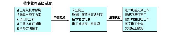 云南室内装修工程施工组织设计(共91页,内容丰富)