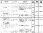 """关于2018年度江苏省申报""""鲁班奖""""、""""国家优质工程奖""""评审推荐"""