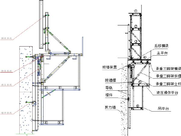 高墩液压爬模施工工法