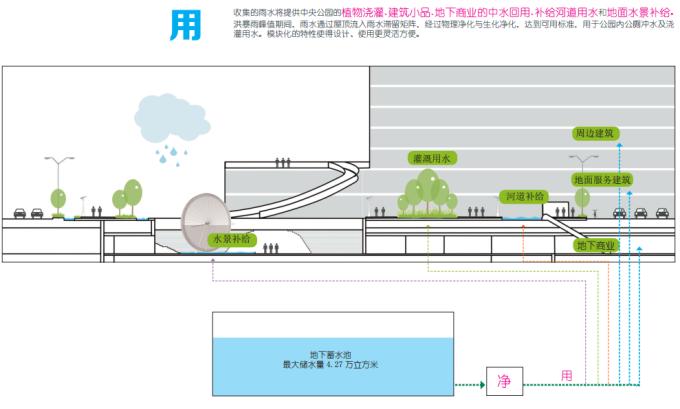 """[湖北]""""海绵城市""""生态智能体验式商业街区景观设计方案(上、中、下篇3个文本)_16"""