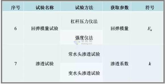 工程勘察中常用岩土工程参数及选用_15
