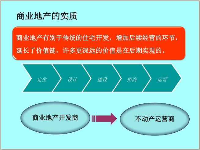 商业地产二、三线城市开发策略及案例解读(114页,图文并茂)_1