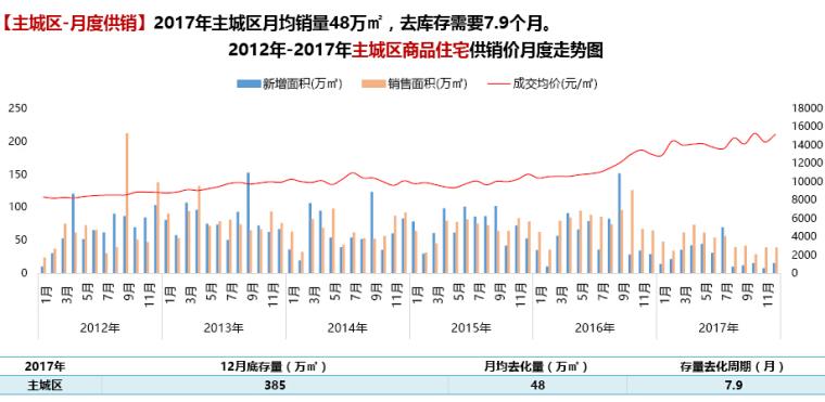 [成都]2017年房地产市场年度报告(图文丰富)_5