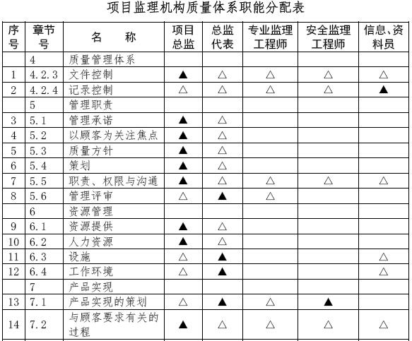 建筑工程项目监理工作交底书(155页,图文丰富)_13