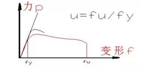 结构选型与结构布置对建筑抗震的影响_2