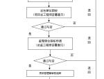 工程深化图纸工作流程图(附表格)
