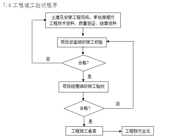 韦德娱乐1946老虎机_工程总承包EPC建设工程项目管理方案(225页)_5