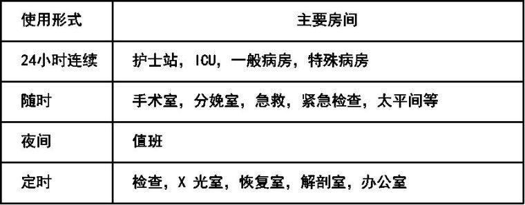 医院及手术室空调系统设计应用参考手册_26