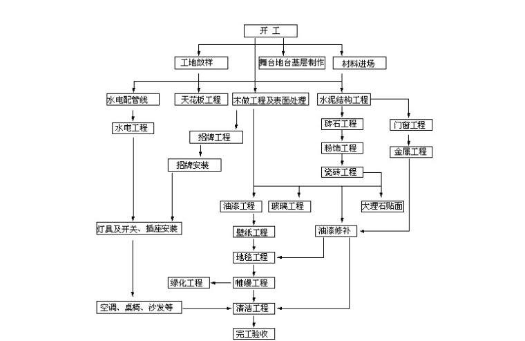 酒吧装修施工工程施工组织设计方案(共23页)