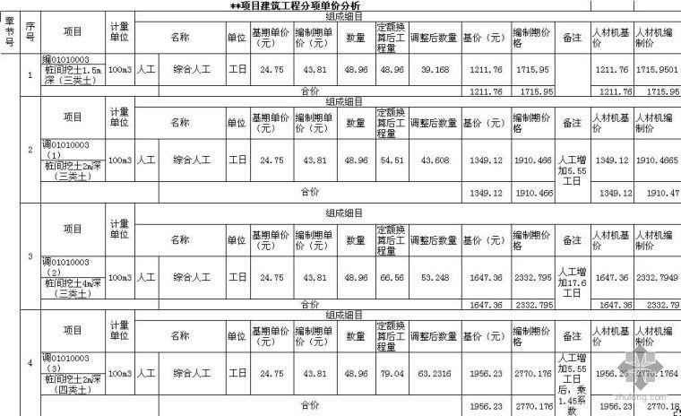 云南某项目建安工程单价分析实例(2009-3)