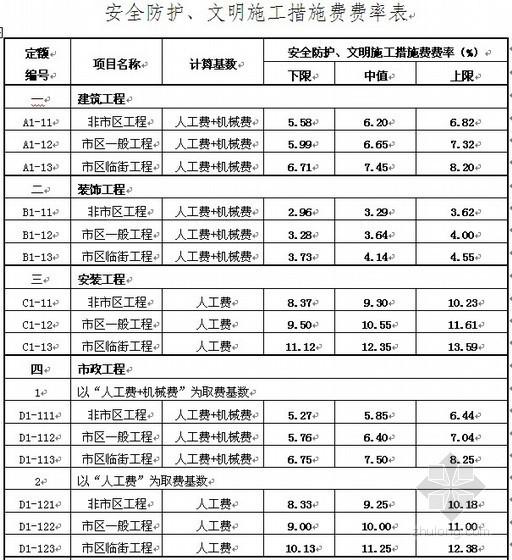 浙江省工程安全防护、文明施工措施费用〔2009〕91号