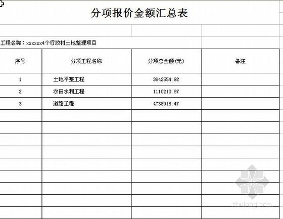 四川某行政村土地整理项目预算书(附青山土地软件格式文件)
