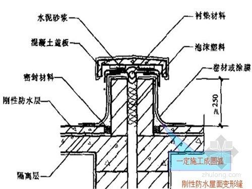 屋面防水工程监理质量控制措施(PPT 附图十分丰富)