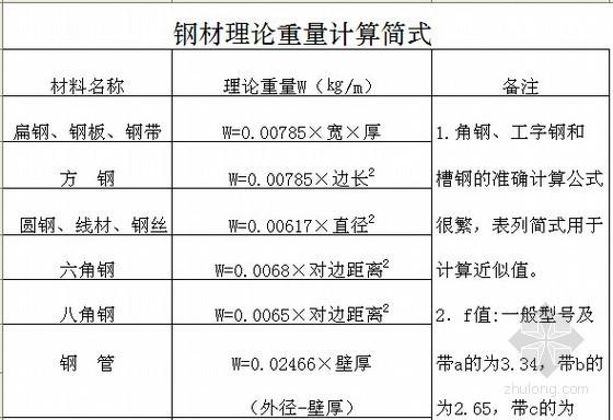 土建工程量计算表格(成套)