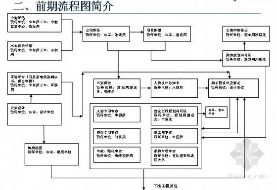 [厦门]房地产项目前期报批流程讲解(PPT37页)