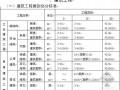 最新山东工程费用项目组成及计算规则([2011]19号)